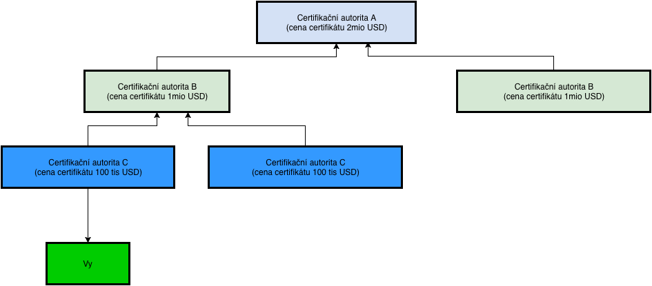 Obrázek 2 - schéma certifikační autority - https://drive.google.com/file/d/0B-KTsSR1_beTemdoT2hLY1NUb3c/view?usp=sharing