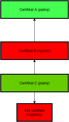 Obrázek 3 - schéma certifikační autority - https://drive.google.com/file/d/0B-KTsSR1_beTemdoT2hLY1NUb3c/view?usp=sharing
