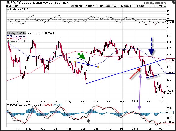 Graf USD/JPY
